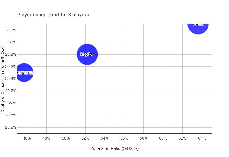 Player usage chart - 3 players