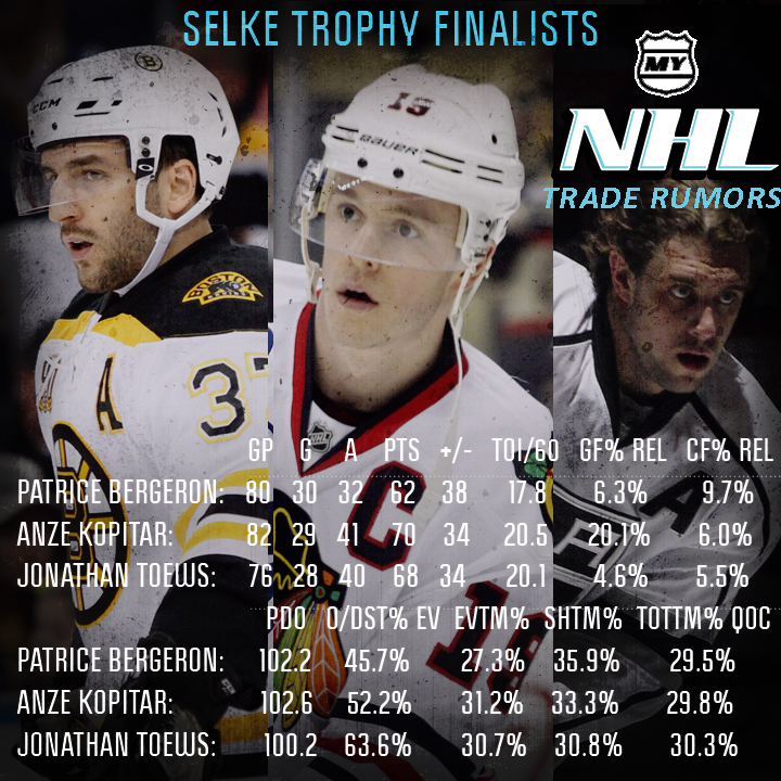 Selke-Trophy-Finalists
