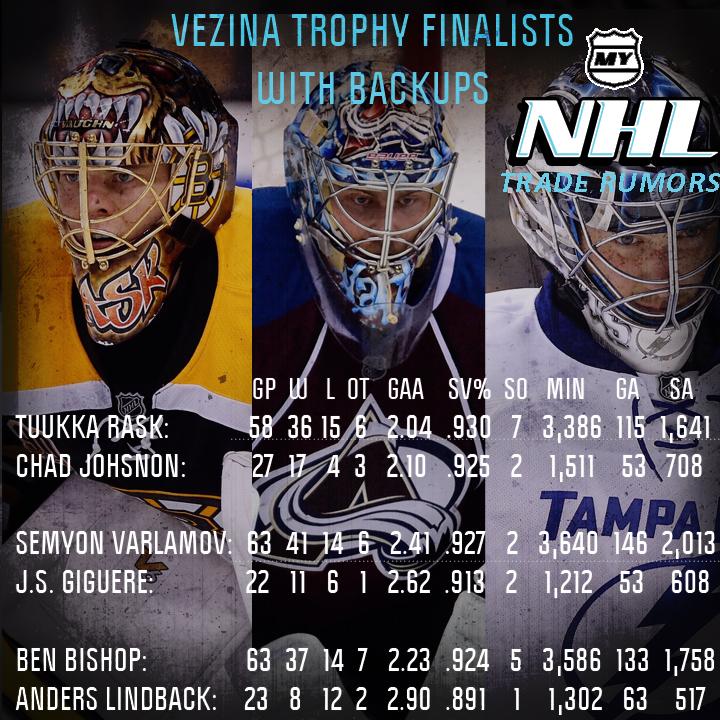 Vezina-Finalists-backups